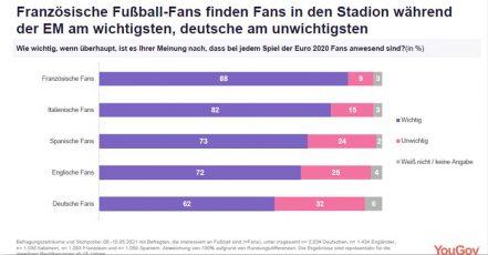Grafik / Quelle: YouGov / Umfrage zur Fussball-EM der Männer 2020 (2021)